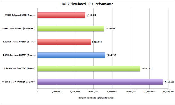 dx12 performance simulated cpus updated