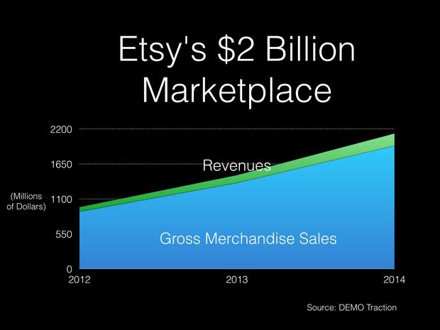 etsy 2b marketplace