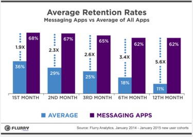 flurry messaging research1