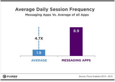 flurry messaging research2