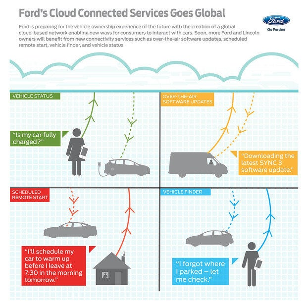 ford auto cloud graphic