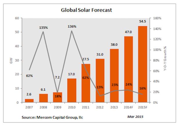 global solar forecast