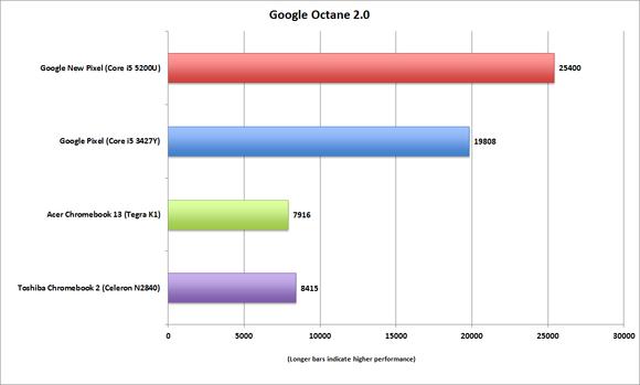 google new chromebook pixel octane2
