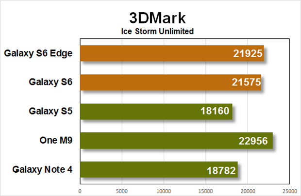 gs6 performance 3dmark