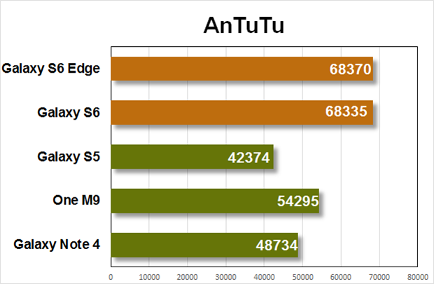 gs6 performance antutu
