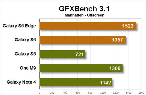 gs6 performance gfxbench
