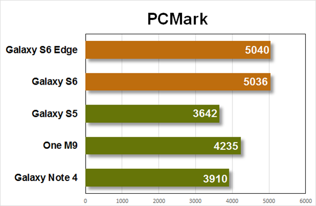 gs6 performance pcmark