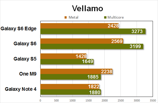 gs6 performance vellamo