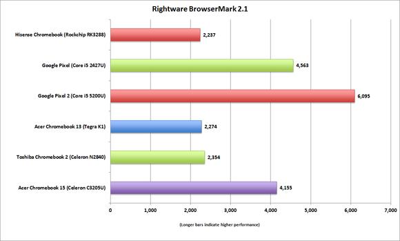hisense chromebook browsermark