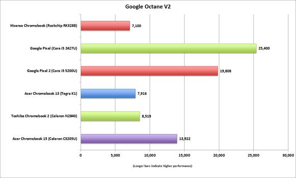 hisense chromebook google octane