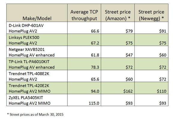 homeplug adapter price chart