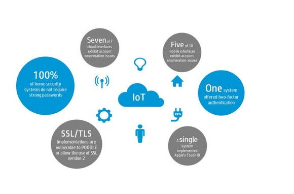 HP Internet of Things security findings