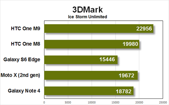 htc m9 benchmarks 3dmark