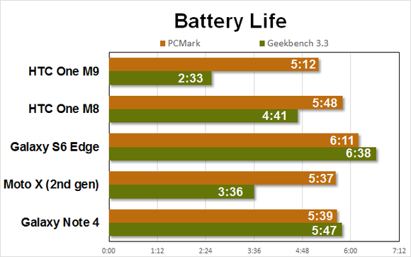htc m9 benchmarks battery
