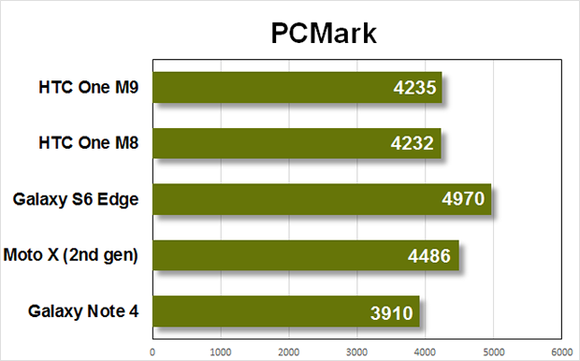 htc m9 benchmarks pcmark