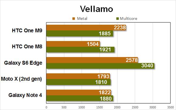 htc m9 benchmarks vellamo