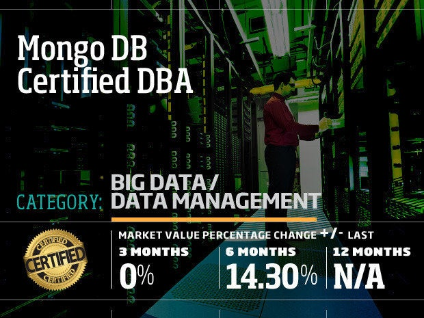 Mongo DB Certified DBA
