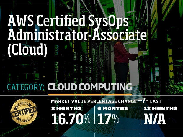 AWS Certified SysOps Administrator-Associate (Cloud)