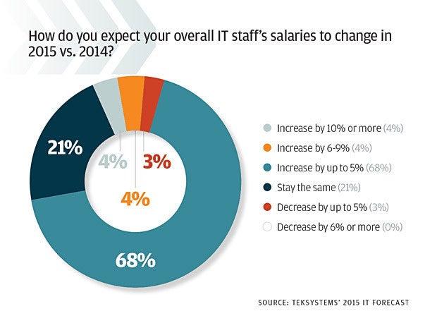 IT spending 2015 slide 9