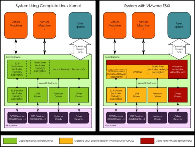 Linux vs. VMware kernel