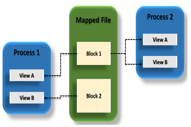 Memory Mapped Files Working with memory mapped files in .| InfoWorld
