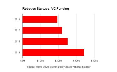 robotics funding