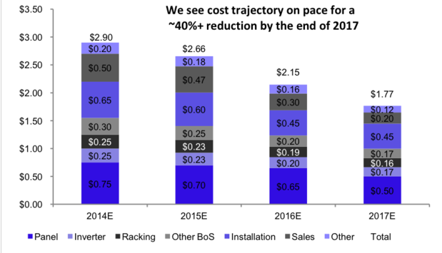 Costs for deploying solar
