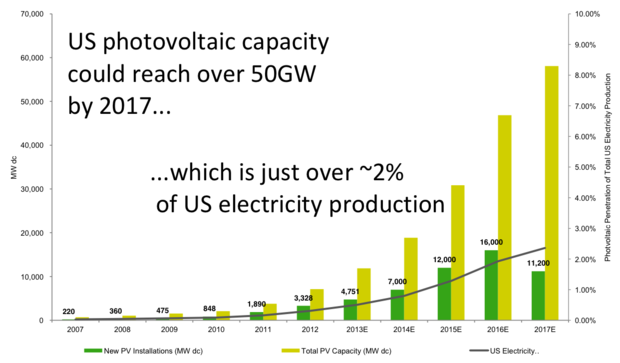 U.S. solar capacity growth