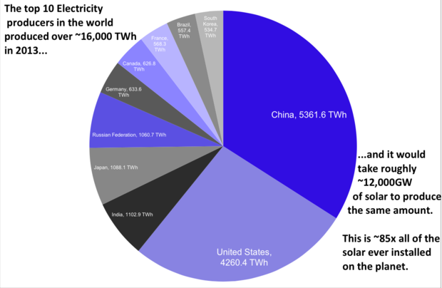 Top electricity producers