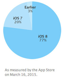 Apple iOS share