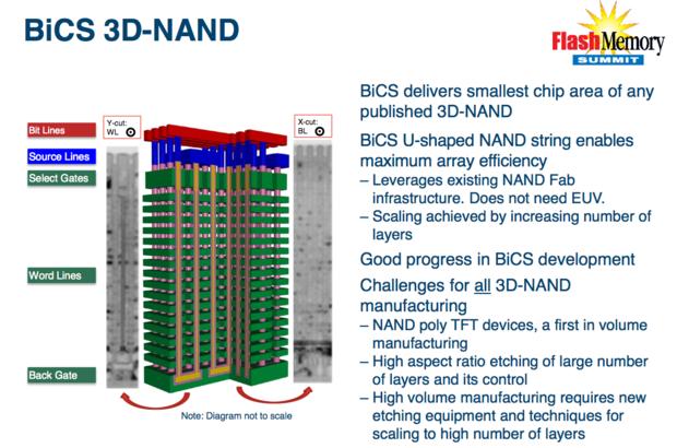 Toshiba 3D NAND flash