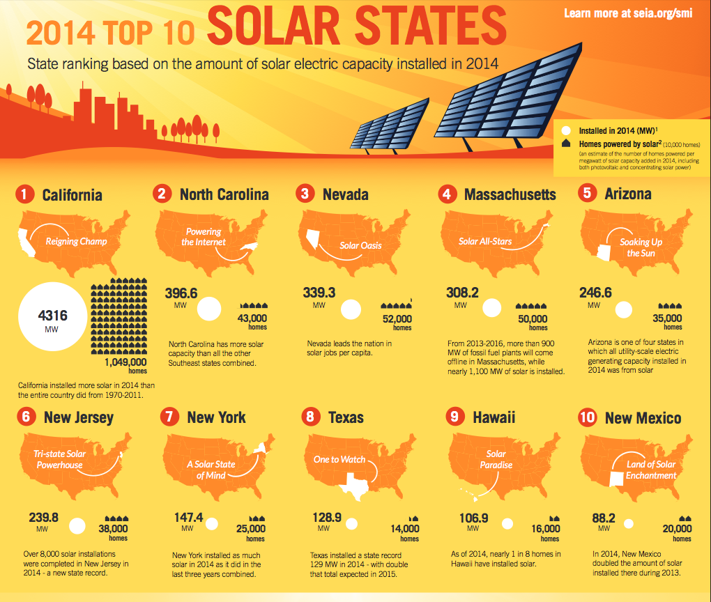 California Leads Nation In Solar Installations As World