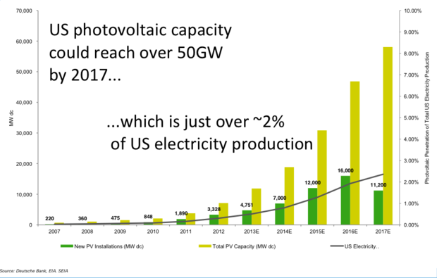 U.S. solar installaions