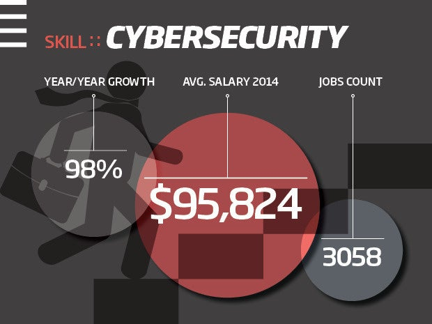 Cybersecurity skills are in demand