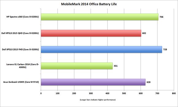 spectre x360 mobilemark2014 batterylife