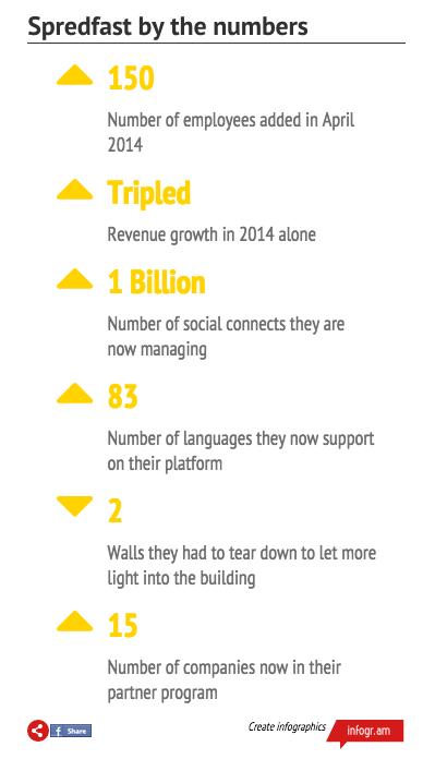 spredfast infographic