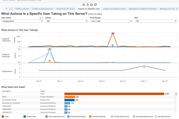 6 features coming to Tableau's new BI analytics suite