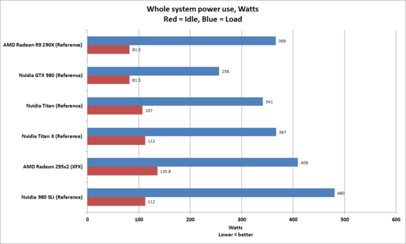 titan x system power use