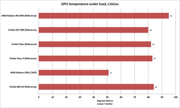 titan x temperature