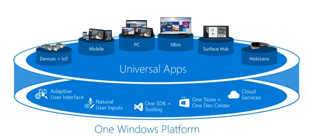 Microsoft's universal app platform