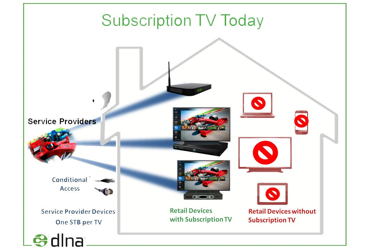 What is DLNA