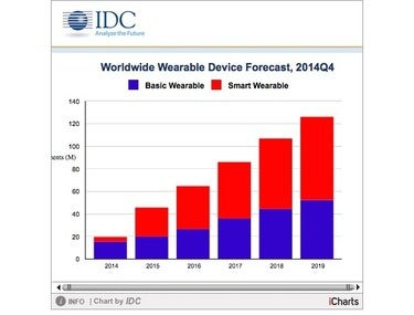 Smartwatch chart from IDC