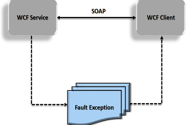 Exception Handling In Wcf Infoworld