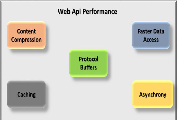 web api performance