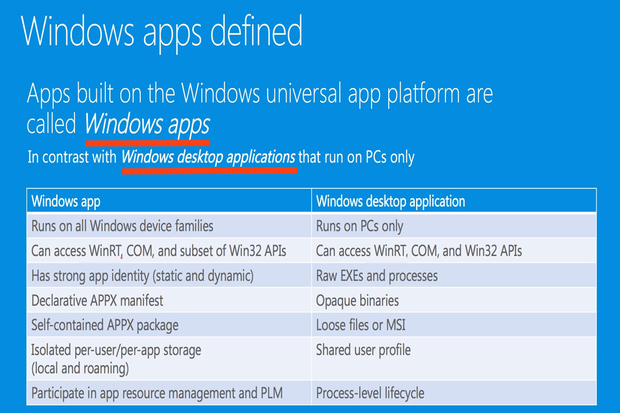 Windows app versus Windows desktop application