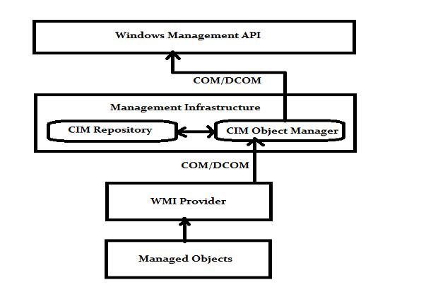 Windows Management Instrumentation