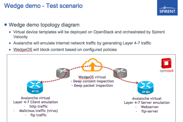 NFV test with Spirent and Wedge