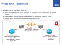 Yes, Virginia, NFV services can be testable, scalable and predictable