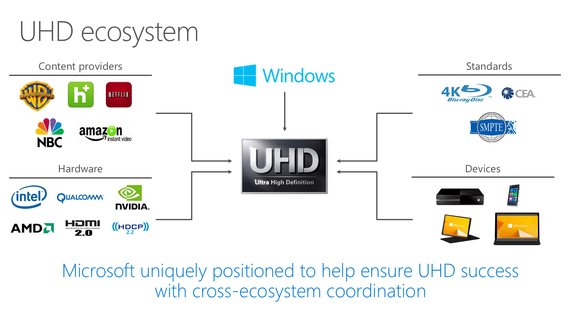 4k drm where microsoft sees itself