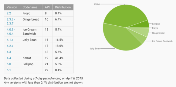 android distribution numbers april 2015